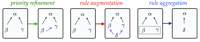 Three operations for manipulation of rulebooks.