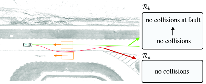 Trajectories planned in the unavoidable collision scenario with different versions of the rulebooks. (See attached videos for experiment.) The orange rectangles are the traffic vehicles, moving towards the ego vehicle at the speed of 1.0 m/s. The red trajectory is chosen when collision at fault and collision caused by third-party are treated equally whereas the green trajectory is chosen when collision at fault is higher in the rulebooks hierarchy than the collision caused by third-party.