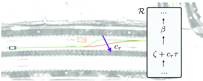 Trajectories planned in the lane changing near intersection scenario. (See attached videos for experiment.) The orange rectangle is the stationary vehicle at pose