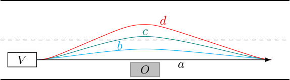 Trajectories available to a vehicle before an avoidance maneuver.