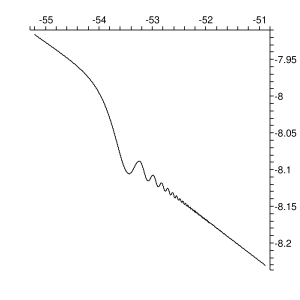 The left graph shows the dependence of