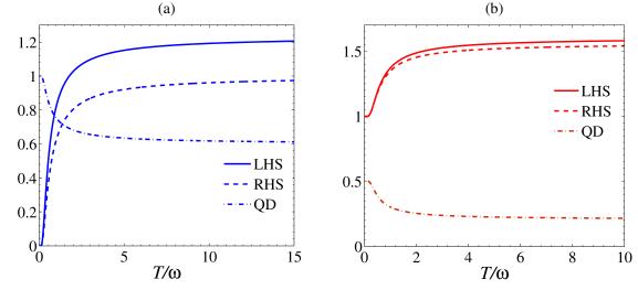 Uncertainty and quantum discord plotted versus
