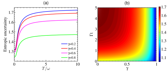 The QMA-EUR as a function of weak measurement strength (