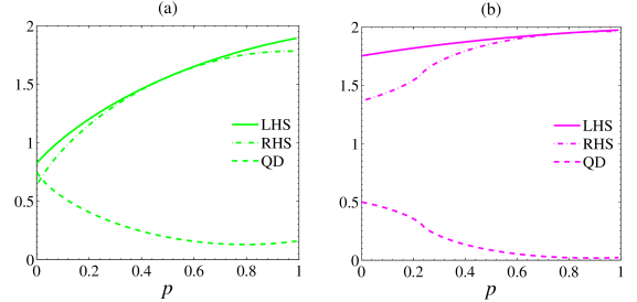 Entropic uncertainty and QD with respect to the noise strength,