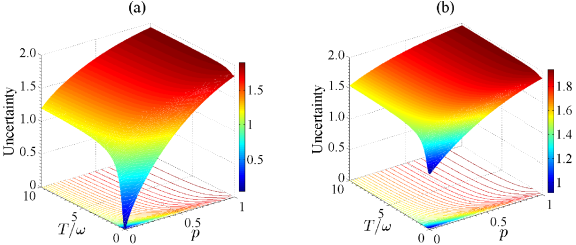 The uncertainty as a function of both