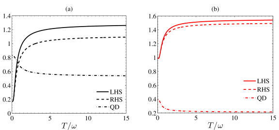 A plot of the uncertainty and the QD with respect to