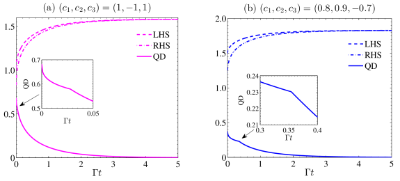 The QD and the uncertainty as a functions of