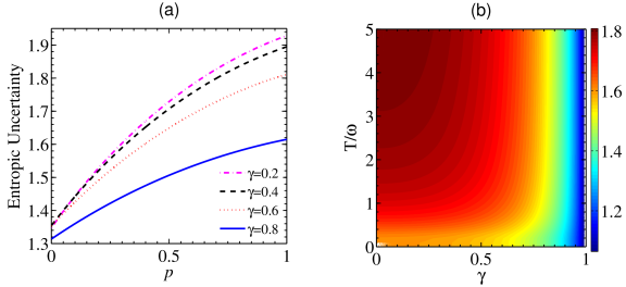 The uncertainty as a function of the weak measurement strength