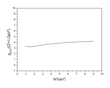 as a function of the Borel mass