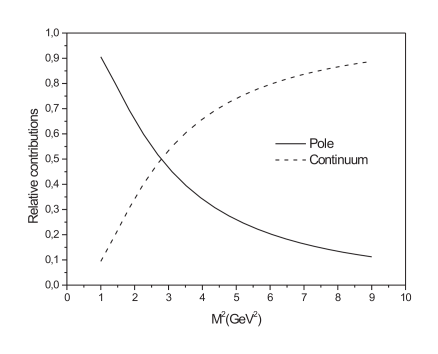 Pole (solid line) and continuum (dashed line) contribuition to