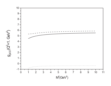 as a function of the Borel mass. We show the perturbative contribution (dashed line), quark condensate contribution (dotted line) and total (solid line).