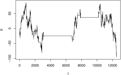 Typical sample path of the iterated process