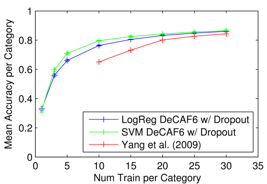 Left: average accuracy per class on Caltech-101 with 30 training samples per class across three hidden layers of the network and two classifiers. Our result from the training protocol/classifier combination with the best validation accuracy – SVM with Layer 6 (+ dropout) features – is shown in