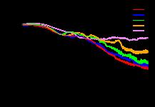 Varying network sizes