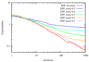 Uniform-random noise in best response computation