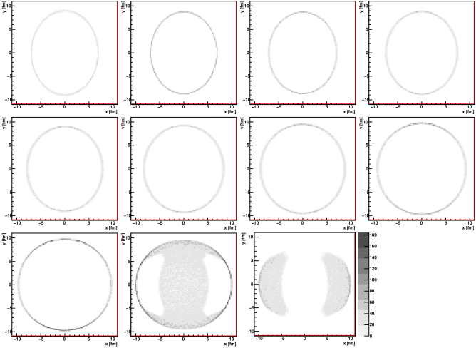 Evolution of the shape of the system with time for the LHC energy and centrality 20-30%, as marked with the produced primordial pions. Each panel shows the birth places of primordial charged pions emitted in a time interval of duration 1fm. The pions originate from the region placed at the center of the collision (