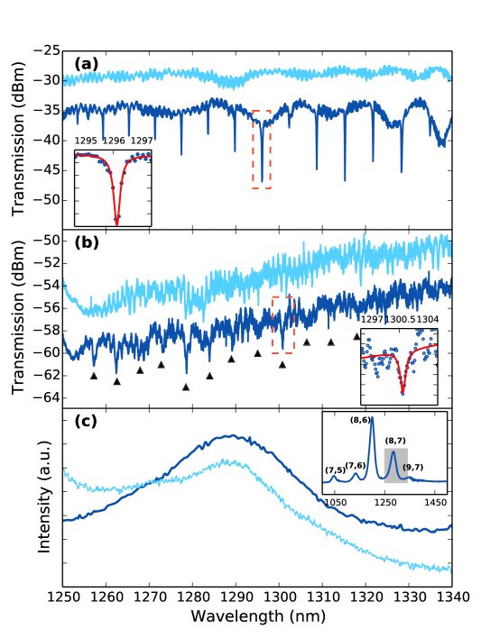 (a) Transmission spectra in TE polarization of a typical 10