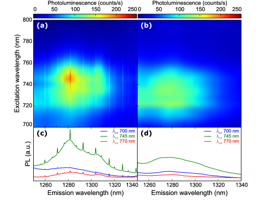 Top[(a), (b)] PLE map, and bottom[(c), (d)] corresponding PL spectra at different wavelengths for, respectively, a 5