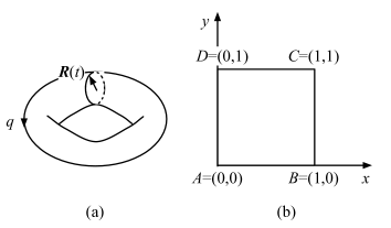(a) A torus with its surface parameterized by
