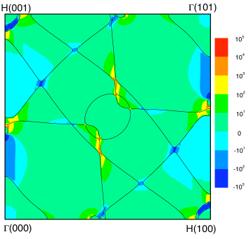 (color online). Fermi surface in (010) plane (solid lines) and Berry curvature