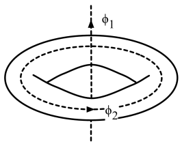 Magnetic flux going through the holes of the torus.