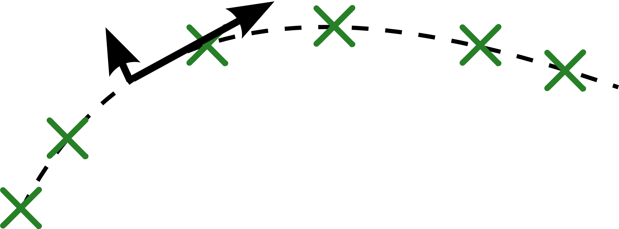 Regularization forces the auto-encoder to become less sensitive to the input, but minimizing reconstruction error forces it to remain sensitive to variations along the manifold of high density. Hence the representation and reconstruction end up capturing well variations on the manifold while mostly ignoring variations orthogonal to it.