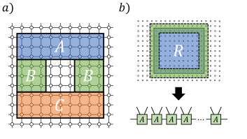 A tripartition of a subsystem in a 2D spin lattice to calculate TEE.
