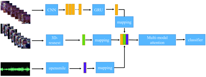 The flowchart of our multi-modal emotion recognition method. It begins with extracting raw features of face, body, and audio. The raw features of face are transformed into video-level features by a GRU module. Then they are transformed to the same length by feature mapping. Different modal features are combined by a multi-modal attention module, and then fed to a classifier.