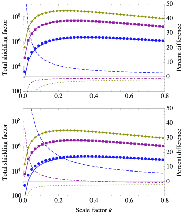 The total shielding factor of four concentric spherical shells of permeability