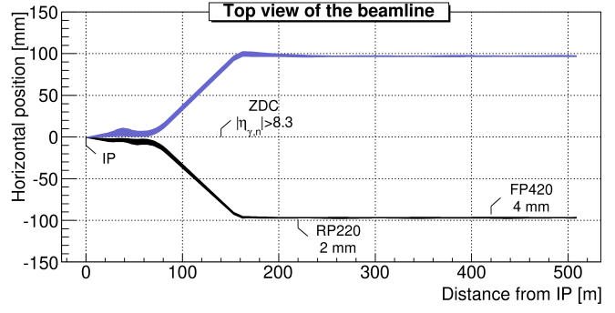 Default location of the very forward detectors, including