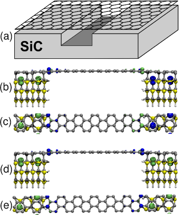 (Color online) (a) Schematic picture of a single graphene layer over a SiC surface containing a trench. (b-e) Side and top views of the local magnetization (