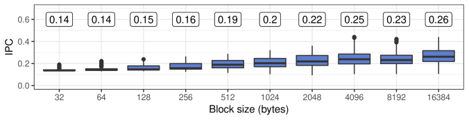RW-CP Instructions per Cycle (IPC) on PULP. The median IPC for each block size is annotated on the top.