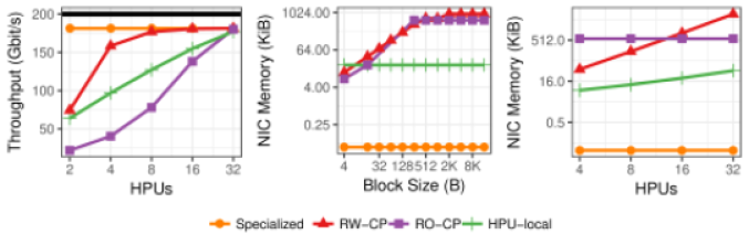 From left to right: Receive throughput scalability; NIC Memory occupancy as function of the block size; NIC Memory occupancy as function of the number of HPUs.