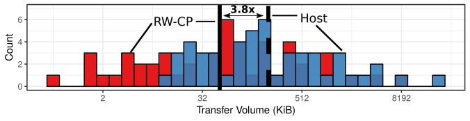 Histogram of the data volumes moved to/from main memory by RW-CP and host-based unpacking for the experiments of Fig.