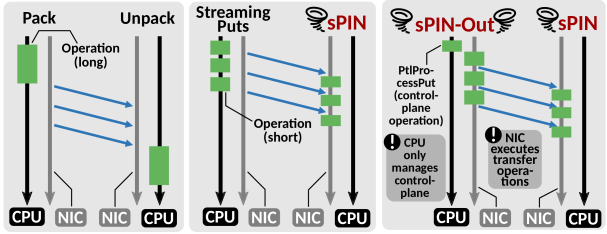 Network-accelerated DDT processing strategies.