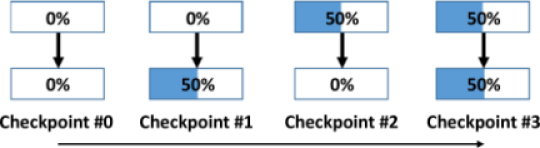 Checkpointing the segment state.