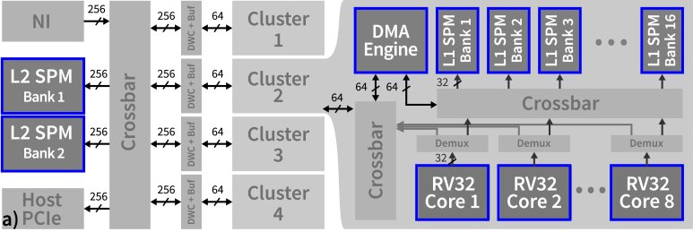 a) Proposed hardware architecture of the sPIN accelerator. Single-headed arrows indicate half-duplex, and double-headed arrows full-duplex bandwidth. b) Area breakdown of the accelerator. c) Bandwidth in function of block size.