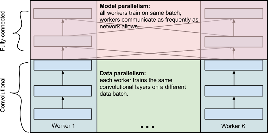 workers training a convolutional neural net with three convolutional layers and two fully-connected layers.