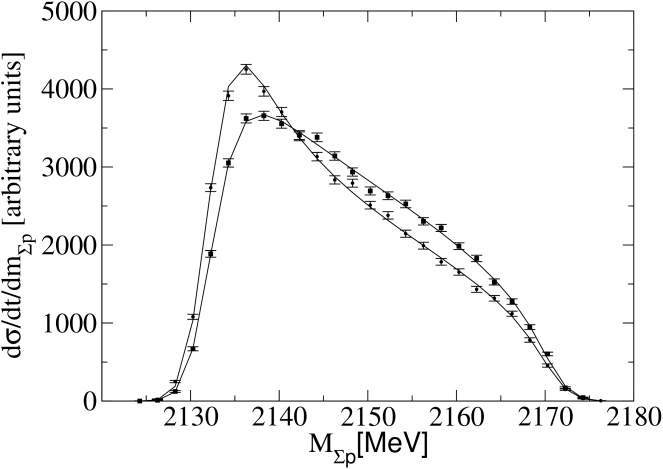 Pseudo data for the differential