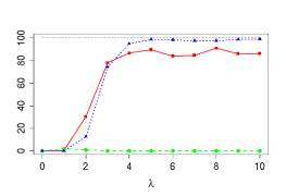 Percentage of true dimension recoveries as a function of