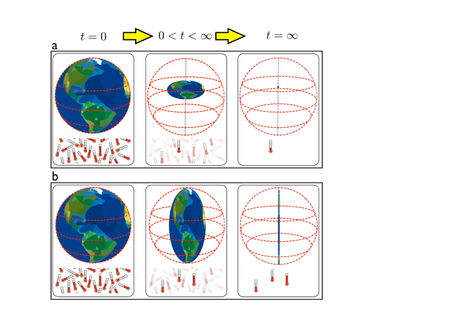 The solid ball painted as Earth represents the Bloch sphere of possible density matrices for a two-level system. Cartoon thermometers represent equilibrium.