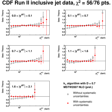 The fit to the CDF Run II jet data.