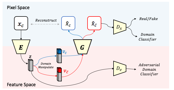 Overview of our Unified Feature Disentanglement Network (UFDN), consisting of an encoder