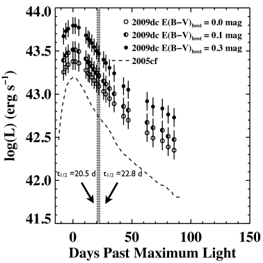Bolometric light curve of SN2009dcassuming various levels of extinction, in comparison with that of SN2005cf. The curve plotted with empty circles assumes no host-galaxy extinction, the half-filled circles assume