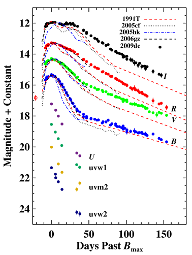 Optical and ultraviolet (UV) light curves of SN2009dc from KAIT and the 1-m Lick Nickel telescope. For comparison we also plot the optical light curves of the overluminous TypeIa SN1991T, the normal SN2005cf, the peculiar SN2002cx-like SN2005hk, and another SCSNIa candidate SN2006gz. The light curves of each SN are shifted so that