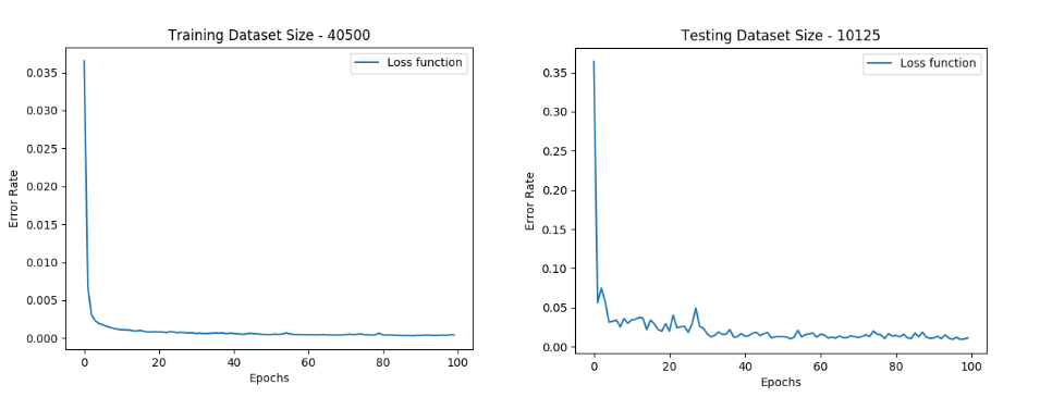 Loss function for both training and test sets