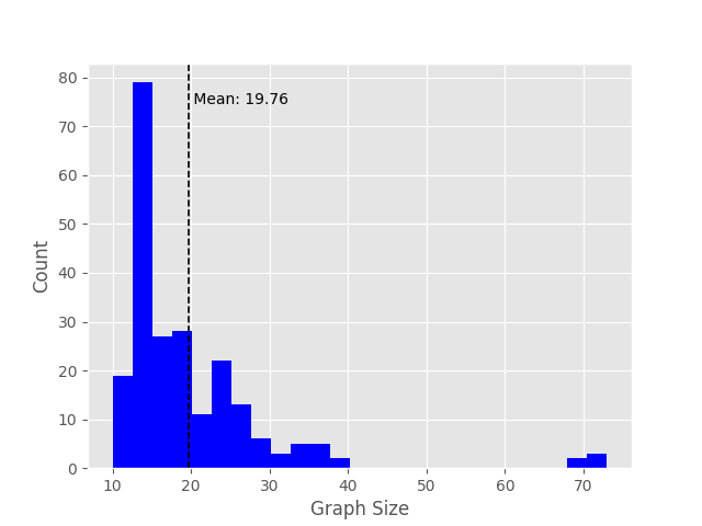 Distribution of graph sizes in the dataset
