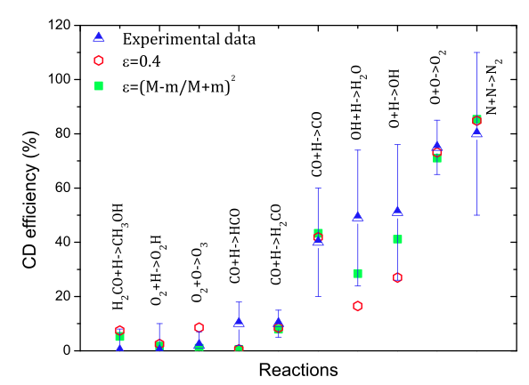 Measured CD efficiencies in blue with error bars. In green, the result of the formulae (eq. 2) which include division among the degree of freedom and fraction of kinetic energy after bounce (