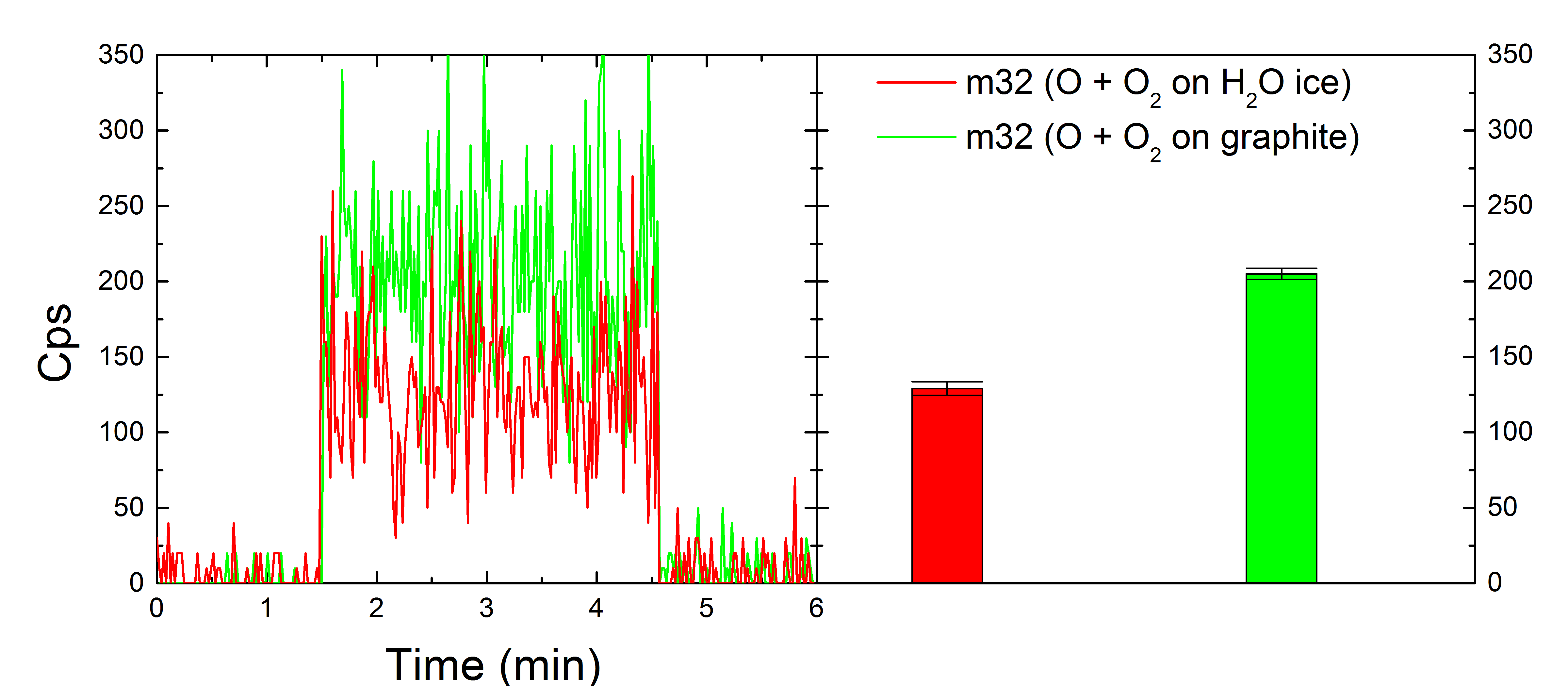 Left panel: Raw DED measurements of mass 32 (O