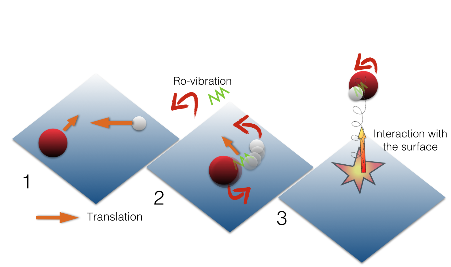 Illustration of the chemical desorption process. After an initial meeting (1), the molecule is highly excited (2) and converts a fraction of its energy into vertical motion, thanks to the interaction with the surface (3)